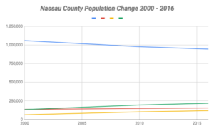 Data from the 2000 and 2010 census, as well as the 2016 American Community Survey, indicates that minorities are making up a bigger portion of the county's population. (Chart by Janelle Clausen)