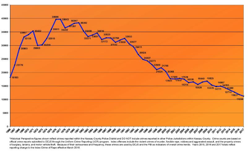 Hempstead Crime Rate