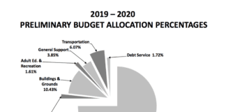 Three quarters of the preliminary budget would go towards instructional costs, the bulk of which are teacher salaries. (Pie chart courtesy of the Great Neck Public Schools)